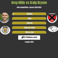 Greg Kiltie vs Craig Bryson h2h player stats