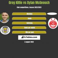 Greg Kiltie vs Dylan McGeouch h2h player stats