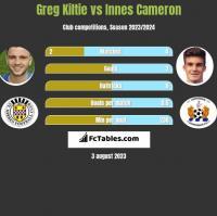 Greg Kiltie vs Innes Cameron h2h player stats