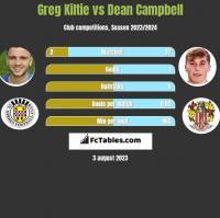 Greg Kiltie vs Dean Campbell h2h player stats
