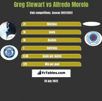 Greg Stewart vs Alfredo Morelo h2h player stats