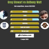 Greg Stewart vs Anthony Watt h2h player stats