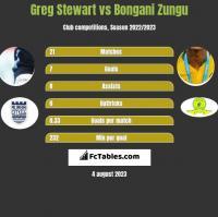 Greg Stewart vs Bongani Zungu h2h player stats