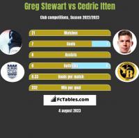 Greg Stewart vs Cedric Itten h2h player stats