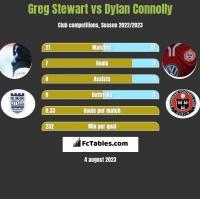 Greg Stewart vs Dylan Connolly h2h player stats