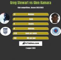 Greg Stewart vs Glen Kamara h2h player stats