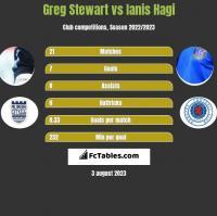 Greg Stewart vs Ianis Hagi h2h player stats