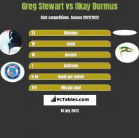 Greg Stewart vs Ilkay Durmus h2h player stats