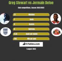 Greg Stewart vs Jermain Defoe h2h player stats