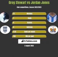 Greg Stewart vs Jordan Jones h2h player stats