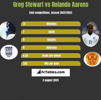 Greg Stewart vs Rolando Aarons h2h player stats