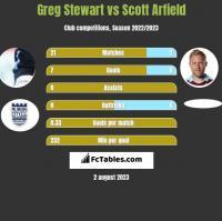 Greg Stewart vs Scott Arfield h2h player stats