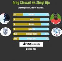 Greg Stewart vs Sheyi Ojo h2h player stats