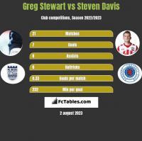Greg Stewart vs Steven Davis h2h player stats