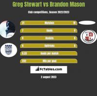 Greg Stewart vs Brandon Mason h2h player stats