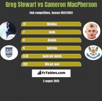 Greg Stewart vs Cameron MacPherson h2h player stats