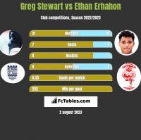 Greg Stewart vs Ethan Erhahon h2h player stats