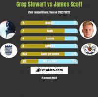 Greg Stewart vs James Scott h2h player stats