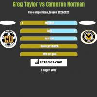 Greg Taylor vs Cameron Norman h2h player stats