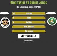 Greg Taylor vs Daniel Jones h2h player stats