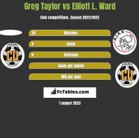 Greg Taylor vs Elliott L. Ward h2h player stats