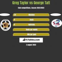Greg Taylor vs George Taft h2h player stats
