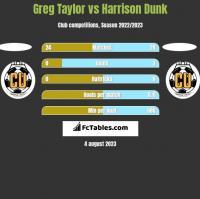 Greg Taylor vs Harrison Dunk h2h player stats