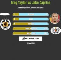 Greg Taylor vs Jake Caprice h2h player stats