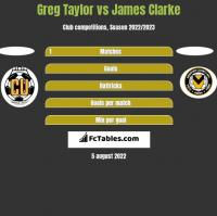 Greg Taylor vs James Clarke h2h player stats