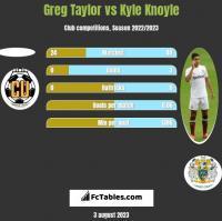 Greg Taylor vs Kyle Knoyle h2h player stats