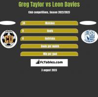 Greg Taylor vs Leon Davies h2h player stats