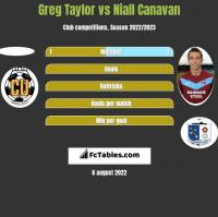 Greg Taylor vs Niall Canavan h2h player stats