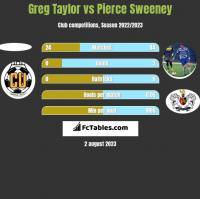 Greg Taylor vs Pierce Sweeney h2h player stats