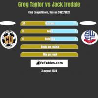 Greg Taylor vs Jack Iredale h2h player stats
