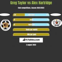 Greg Taylor vs Alex Hartridge h2h player stats