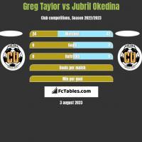 Greg Taylor vs Jubril Okedina h2h player stats