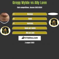 Gregg Wylde vs Ally Love h2h player stats