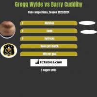 Gregg Wylde vs Barry Cuddihy h2h player stats