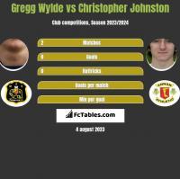 Gregg Wylde vs Christopher Johnston h2h player stats