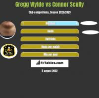Gregg Wylde vs Connor Scully h2h player stats