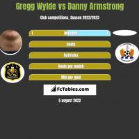 Gregg Wylde vs Danny Armstrong h2h player stats