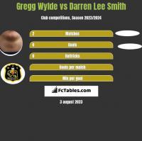 Gregg Wylde vs Darren Lee Smith h2h player stats