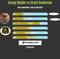 Gregg Wylde vs Grant Anderson h2h player stats