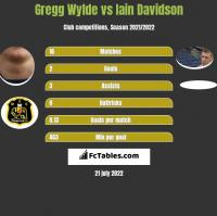 Gregg Wylde vs Iain Davidson h2h player stats