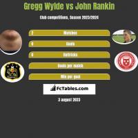 Gregg Wylde vs John Rankin h2h player stats