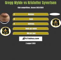 Gregg Wylde vs Kristoffer Syvertsen h2h player stats