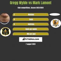 Gregg Wylde vs Mark Lamont h2h player stats
