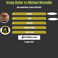 Gregg Wylde vs Michael Mcmullin h2h player stats