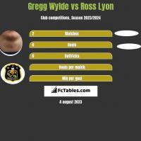 Gregg Wylde vs Ross Lyon h2h player stats