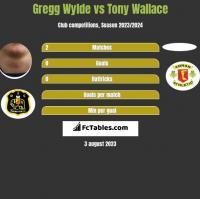 Gregg Wylde vs Tony Wallace h2h player stats